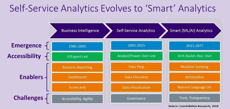 Self-Service Analytics Evolution