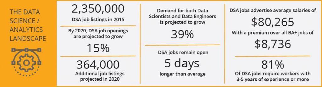 The Data Science/Analytics Landscape