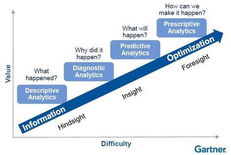 Gartner Analytics Maturity Model