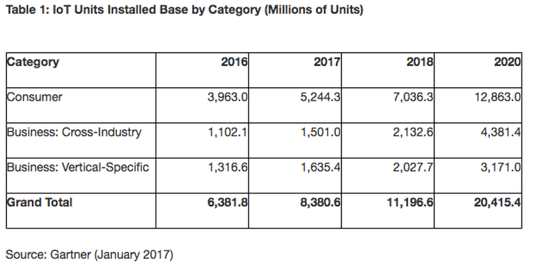 Number of IoT Units installed