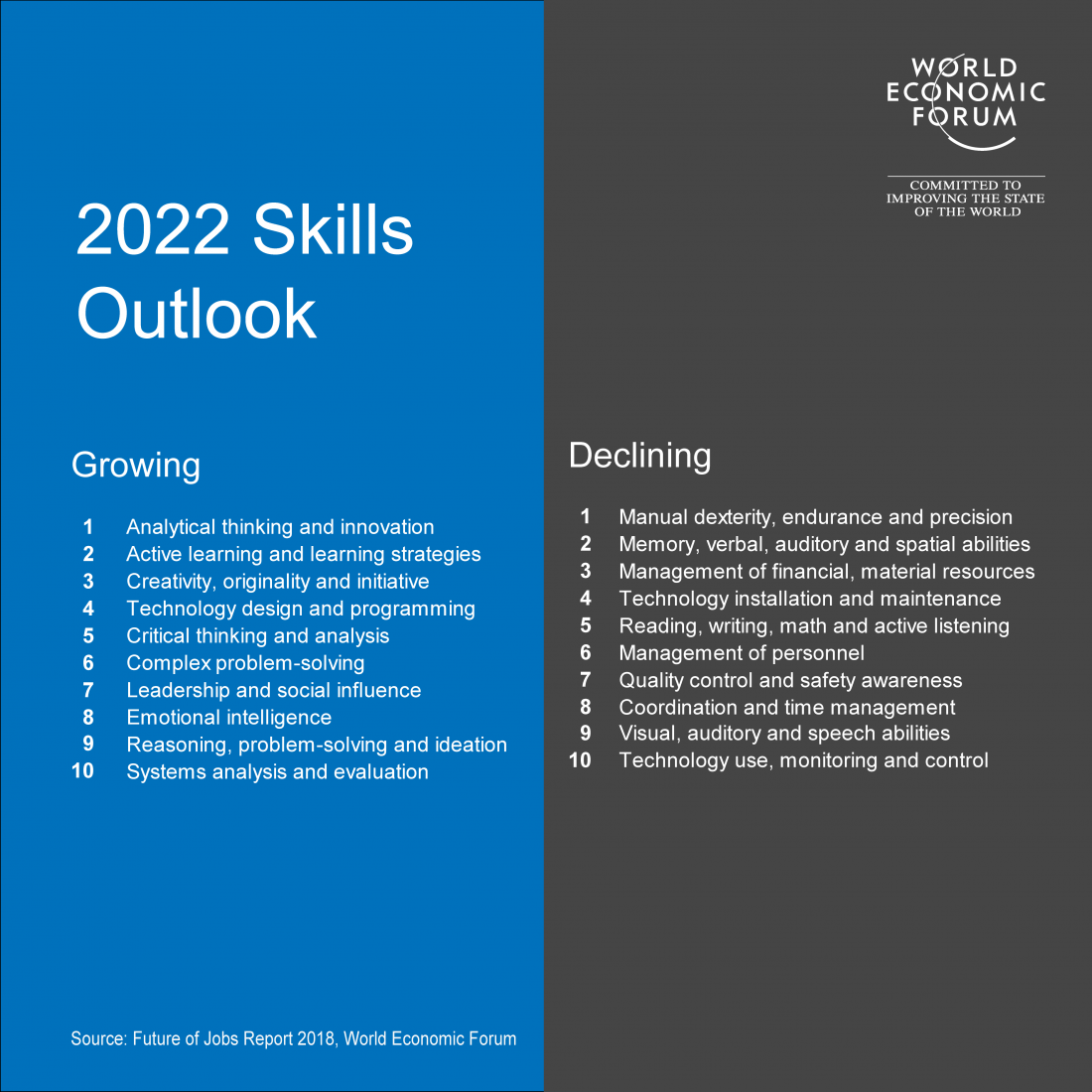 Types of skills that will grow and decline as Industry 4.0 progresses.