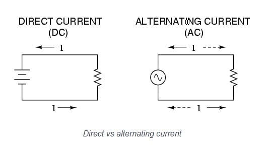 Alternating Current vs Direct Current