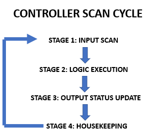 Figure 1. Typical Controller Scan Cycle