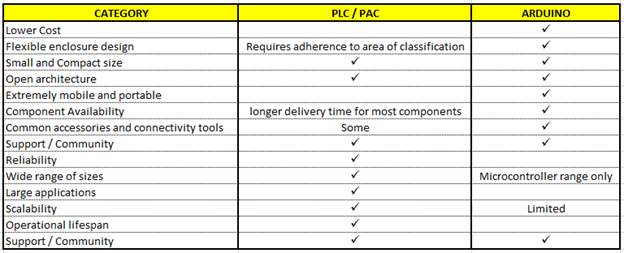 PLC/PAC and Arduino advantages and disadvantages